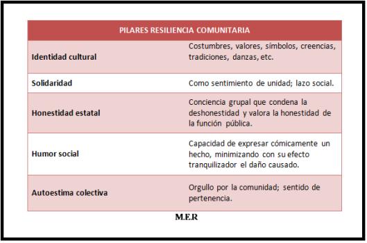 Pilares 2